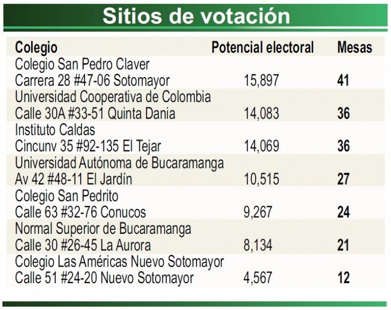 Sitios de votación en Cabecera.