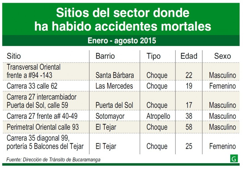accidentes mortales cabecera