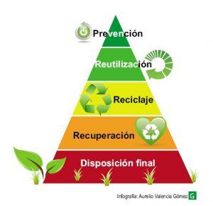 En 1979, el holandés Sr. Lansink diseñó la pirámide de los residuos. Los dos primeros pasos, ´Prevención´y´Reutilizar´, hablan de manera explícita de la responsabilidad ciudadana.